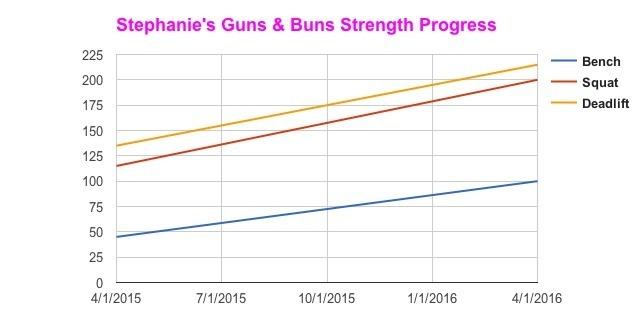 strength progress chart